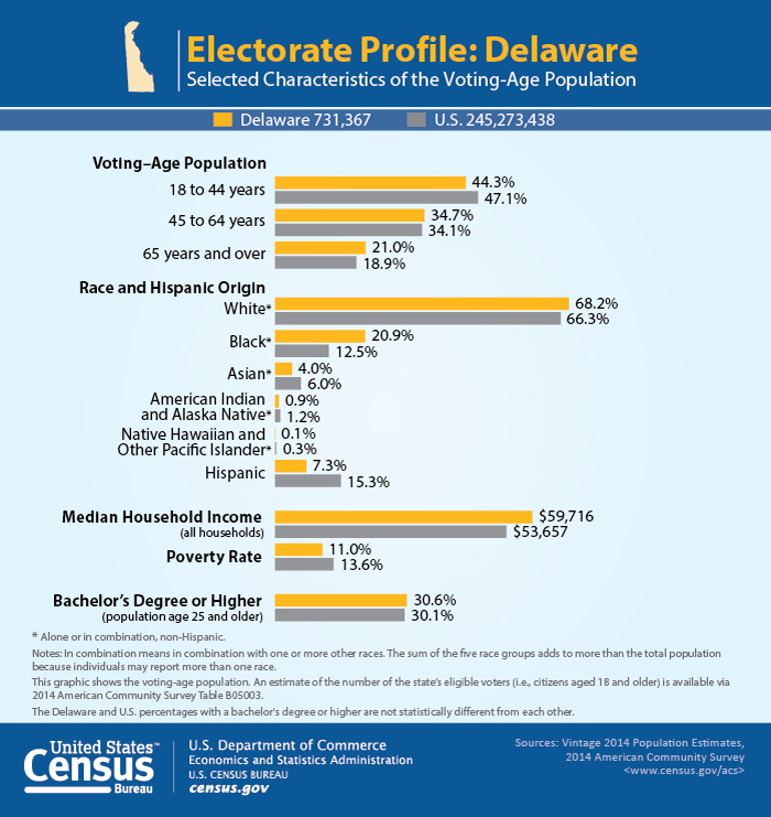 cb16-tps51_graphic_voting_delaware