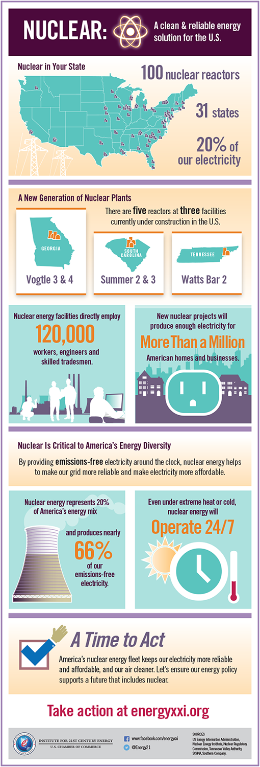 nuclear power infographic